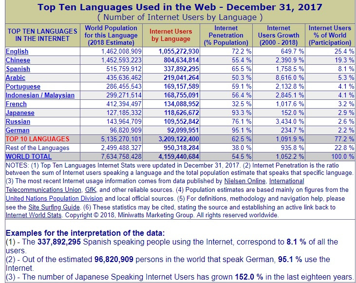 idiomas usados en internet