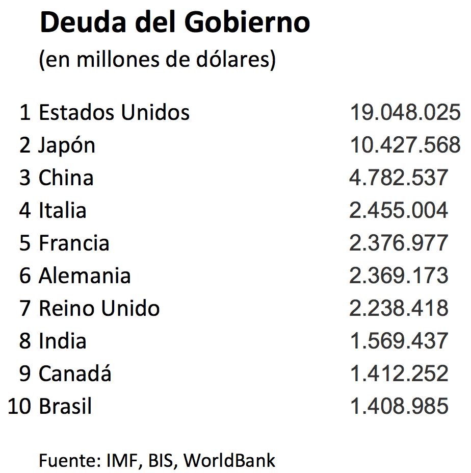 deudas gobiernos del mundo