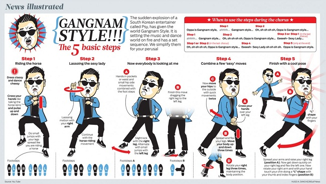 bailar el Gangnam Style