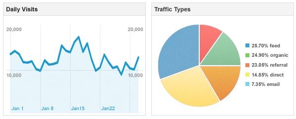 Formas de aumentar el número de páginas vistas en tu blog